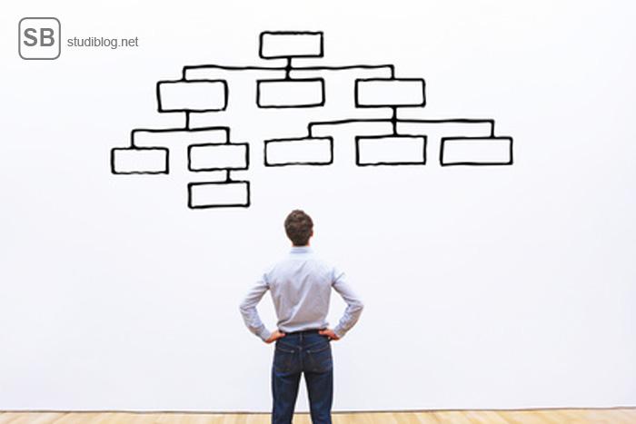 visueller Lerntyp Student vor einer Mindmap an der Wand
