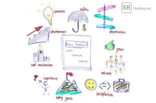 Ziele im Studium - in Skizzenform